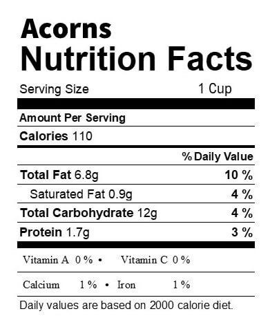 Acorn Nutrition Facts