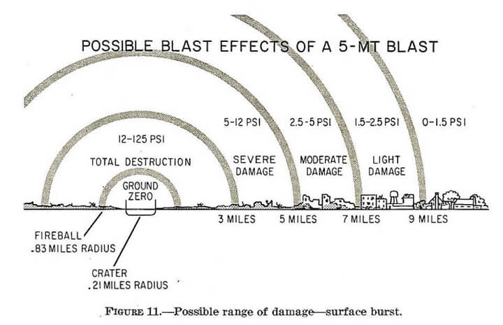 Blast Effects of 5-MT Blast