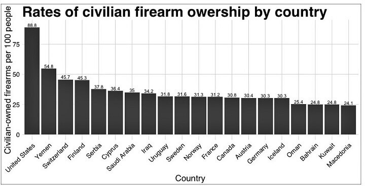 Civilian Firearm Ownership By Country