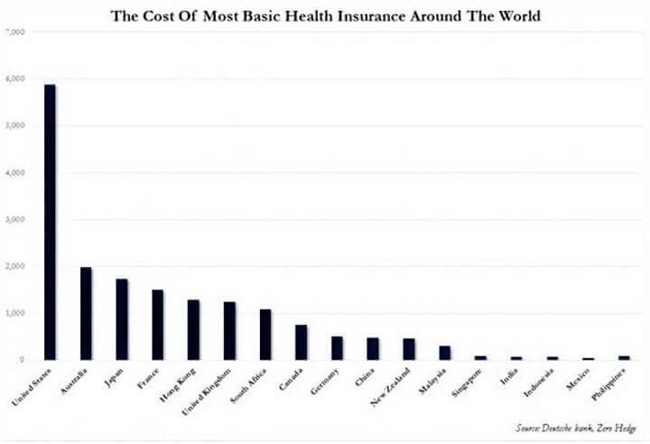 Cost of Medical Insurance by Country