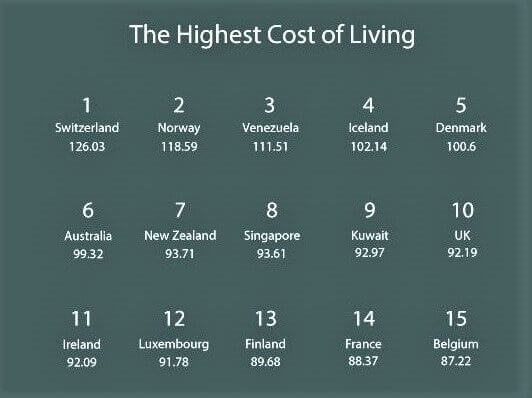 Countries With Highest Cost of Living