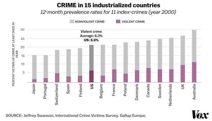Crime Rate by Country