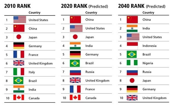 Economic Forecasts for Countries