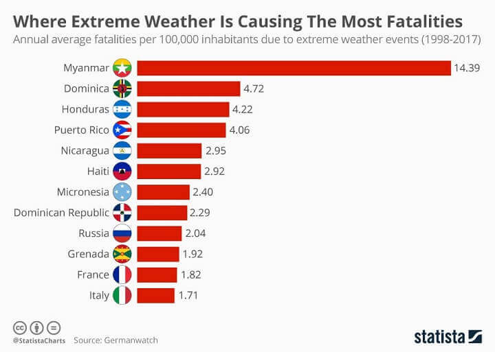 Extreme Weather By Country