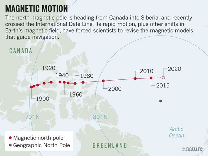 North Magnetic Drift History
