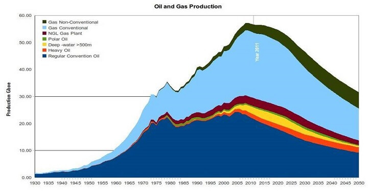 Oil and Gas Peaks