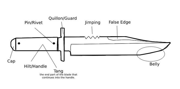 Parts of Knife Diagram 1