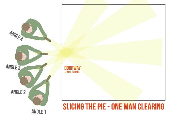 Slicing The Pie