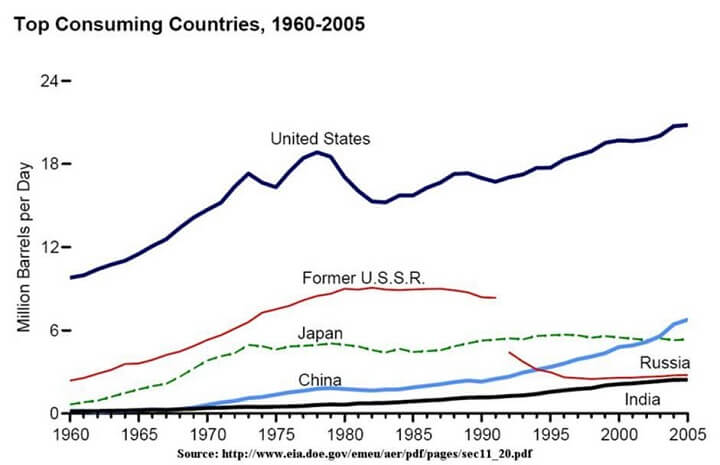 Top Energy-Consuming Countries
