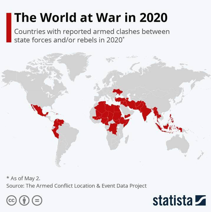 World At War In 2020